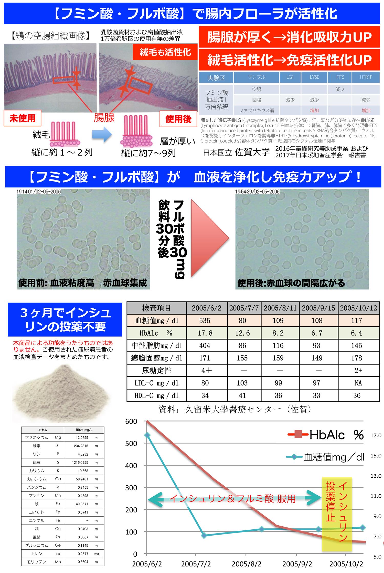 フミン酸 フルボ酸